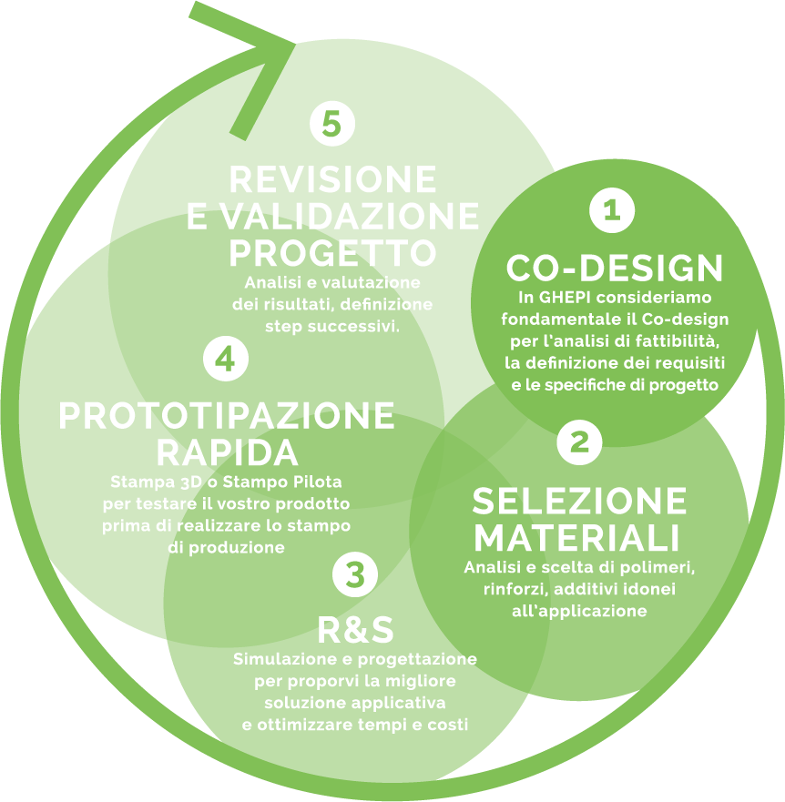 1) Co-design 2) Selezione materiali 3) R&S 4) Prototipazione rapida 5) Revisione e validazione progetto